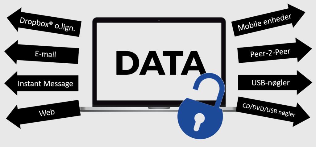 Data Leakage Protection - DLP